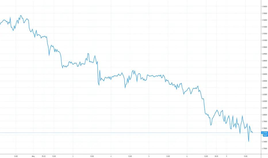 Kurs dolara usd z dnia 10 marca 2020