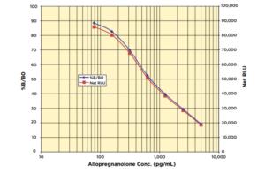 Allopregnanolone CLIA Antibody