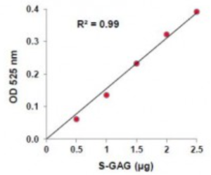 Glycosaminoglycans Assay Kit