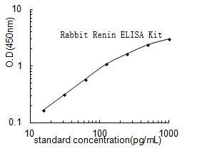 Rabbit-Renin-ELISA-Kit