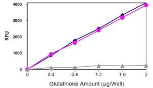glutathione-assay-kit